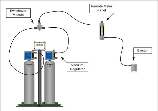 0 50 Ppd Chlorine Gas Feed System With Automatic